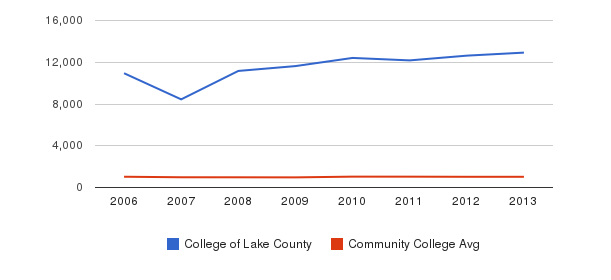 College of Lake County Part-Time Students&nbsp(2006-2013)