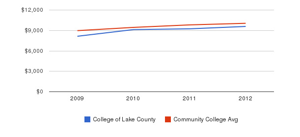 College of Lake County Out-State Tuition Fees&nbsp(2009-2012)