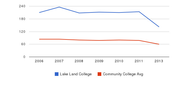 Lake Land College Total Faculty&nbsp(2006-2013)