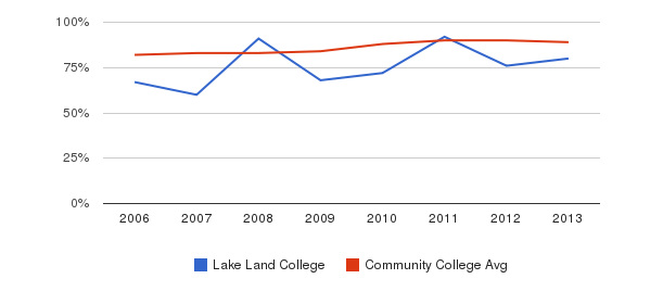 Lake Land College % Students Receiving Some Financial Aid&nbsp(2006-2013)