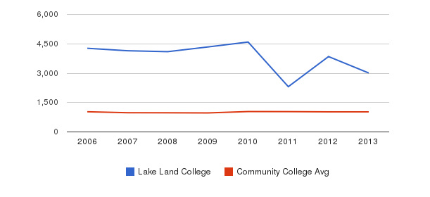 Lake Land College Part-Time Students&nbsp(2006-2013)