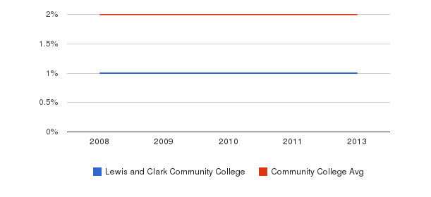 Lewis and Clark Community College Asian&nbsp(2008-2013)