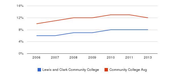 Lewis and Clark Community College Black&nbsp(2006-2013)
