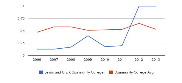 Lewis and Clark Community College Diversity Score&nbsp(2006-2013)