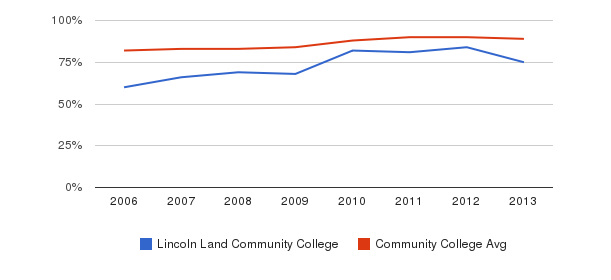 Lincoln Land Community College % Students Receiving Some Financial Aid&nbsp(2006-2013)