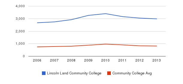 Lincoln Land Community College Full-Time Students&nbsp(2006-2013)