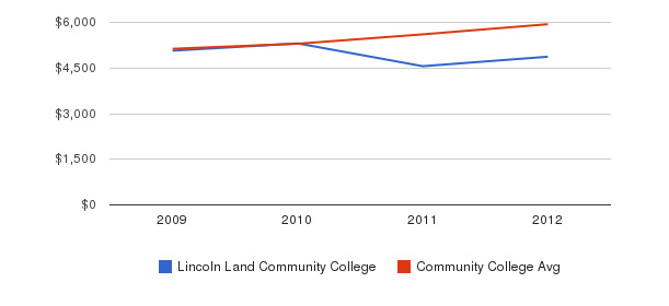 Lincoln Land Community College In-State Tuition Fees&nbsp(2009-2012)