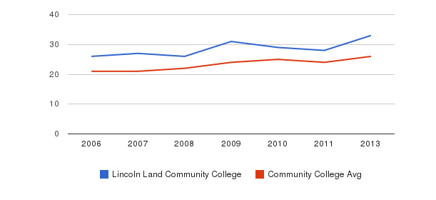 Lincoln Land Community College student staff&nbsp(2006-2013)