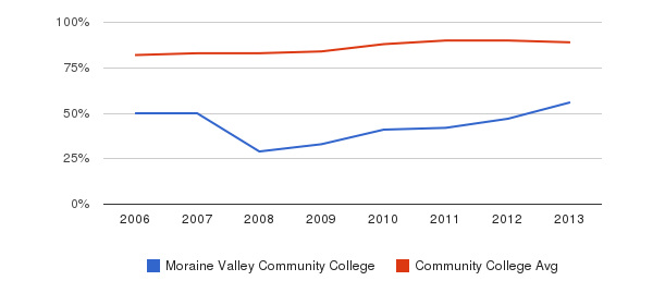 Moraine Valley Community College % Students Receiving Some Financial Aid&nbsp(2006-2013)