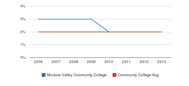 Moraine Valley Community College Asian&nbsp(2006-2013)
