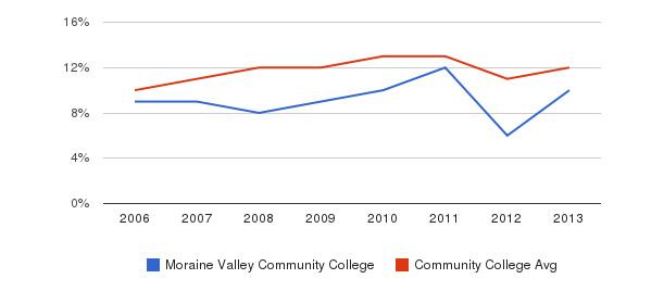 Moraine Valley Community College Black&nbsp(2006-2013)
