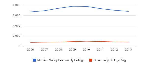 Moraine Valley Community College Full-Time Students&nbsp(2006-2013)