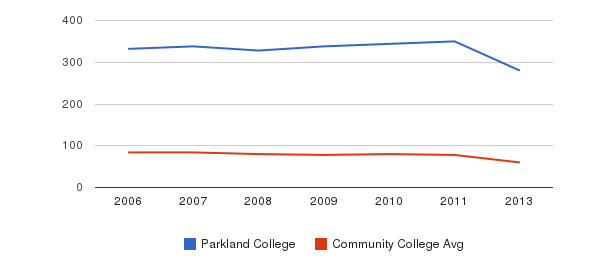 Parkland College Total Faculty&nbsp(2006-2013)