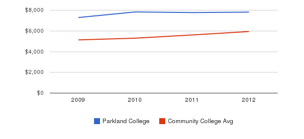 Parkland College In-State Tuition Fees&nbsp(2009-2012)