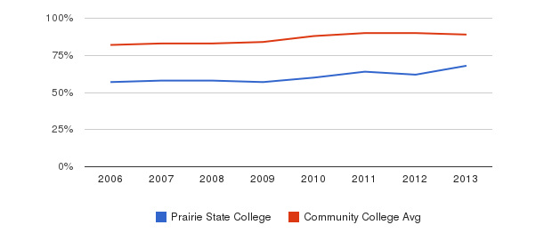 Prairie State College % Students Receiving Some Financial Aid&nbsp(2006-2013)