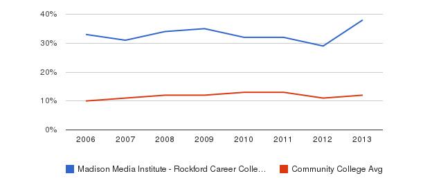 Madison Media Institute - Rockford Career College Black&nbsp(2006-2013)