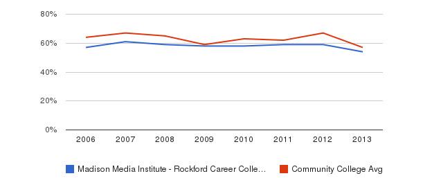 Madison Media Institute - Rockford Career College White&nbsp(2006-2013)