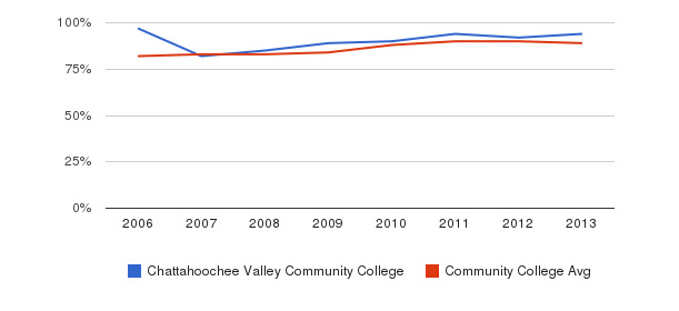 Chattahoochee Valley Community College % Students Receiving Some Financial Aid&nbsp(2006-2013)