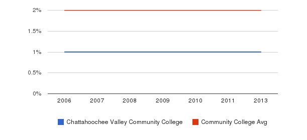 Chattahoochee Valley Community College Asian&nbsp(2006-2013)