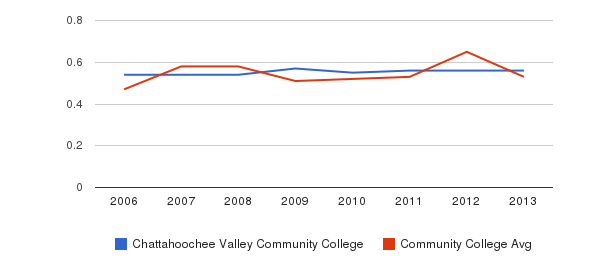 Chattahoochee Valley Community College Diversity Score&nbsp(2006-2013)