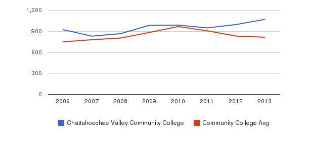 Chattahoochee Valley Community College Full-Time Students&nbsp(2006-2013)