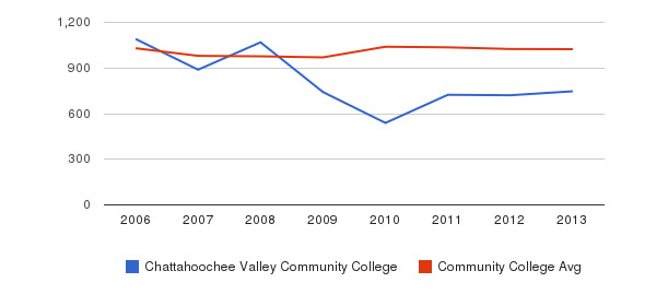 Chattahoochee Valley Community College Part-Time Students&nbsp(2006-2013)
