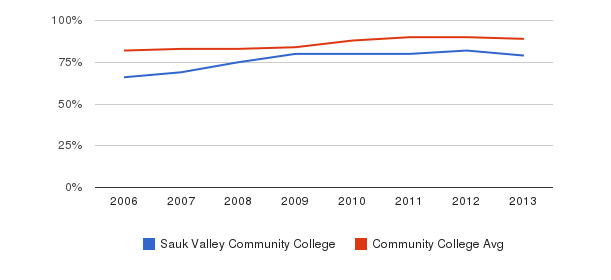 Sauk Valley Community College % Students Receiving Some Financial Aid&nbsp(2006-2013)