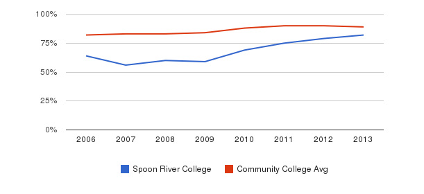 Spoon River College % Students Receiving Some Financial Aid&nbsp(2006-2013)