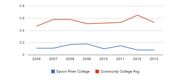 Spoon River College Diversity Score&nbsp(2006-2013)