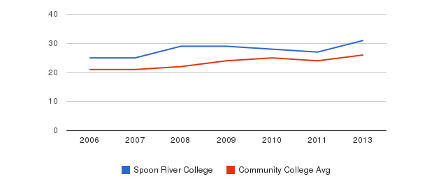 Spoon River College student staff&nbsp(2006-2013)