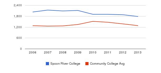 Spoon River College Total Enrollment&nbsp(2006-2013)