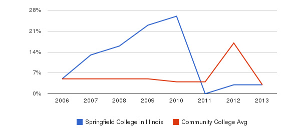 Springfield College in Illinois Unknown&nbsp(2006-2013)