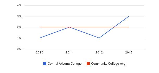 Central Arizona College More&nbsp(2010-2013)