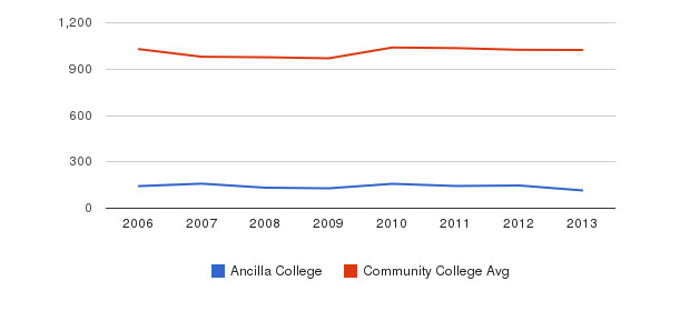 Ancilla College Part-Time Students&nbsp(2006-2013)