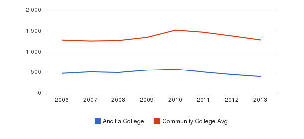 Ancilla College Total Enrollment&nbsp(2006-2013)