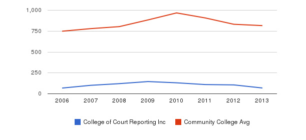 College of Court Reporting Inc Full-Time Students&nbsp(2006-2013)