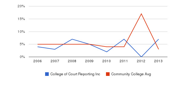 College of Court Reporting Inc Unknown&nbsp(2006-2013)