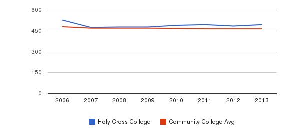 Holy Cross College sat reading&nbsp(2006-2013)
