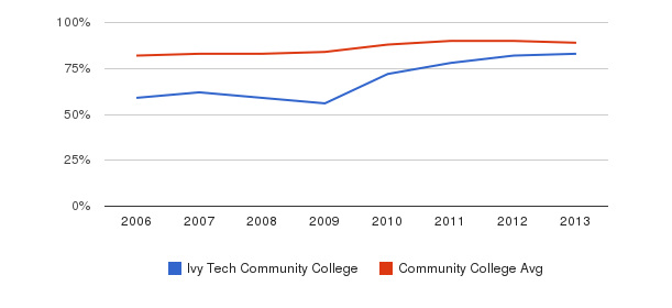 Ivy Tech Community College % Students Receiving Some Financial Aid&nbsp(2006-2013)