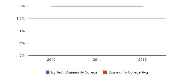 Ivy Tech Community College More&nbsp(2010-2013)