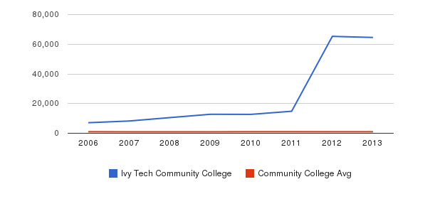 Ivy Tech Community College Part-Time Students&nbsp(2006-2013)