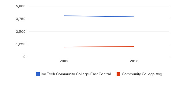 Ivy Tech Community College-East Central Part-Time Students&nbsp(2009-2013)