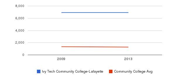Ivy Tech Community College-Lafayette Total Enrollment&nbsp(2009-2013)