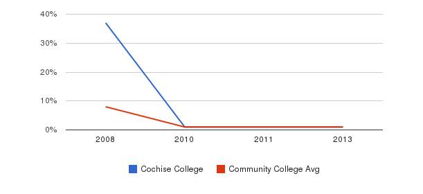 Cochise College Hawaiian&nbsp(2008-2013)