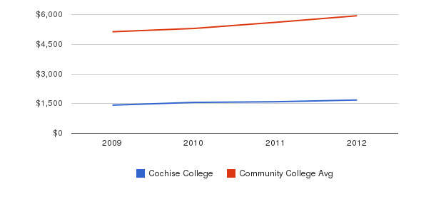 Cochise College In-State Tuition Fees&nbsp(2009-2012)