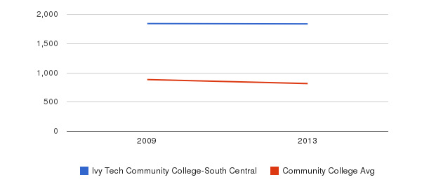 Ivy Tech Community College-South Central Full-Time Students&nbsp(2009-2013)
