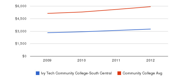 Ivy Tech Community College-South Central In-State Tuition Fees&nbsp(2009-2012)