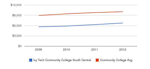Ivy Tech Community College-South Central Out-State Tuition Fees&nbsp(2009-2012)