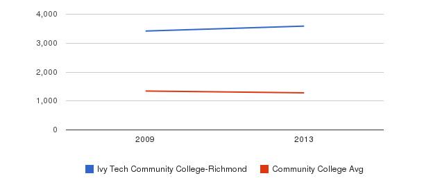 Ivy Tech Community College-Richmond Total Enrollment&nbsp(2009-2013)