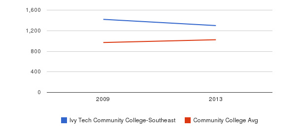 Ivy Tech Community College-Southeast Part-Time Students&nbsp(2009-2013)